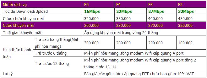 Khuyến mãi cáp quang FPT tháng 06 2015