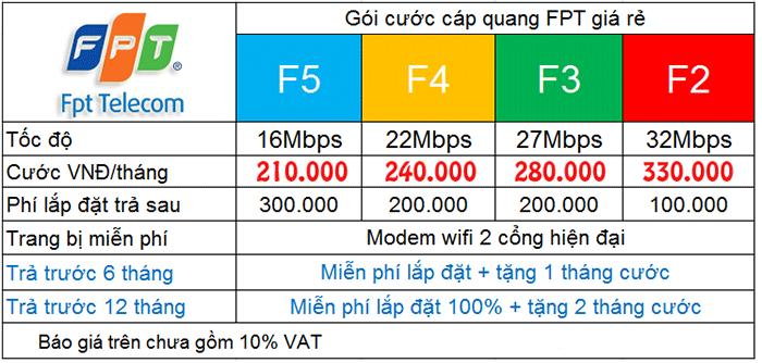 Khuyến mãi lắp đặt internet FPT tháng 3 2016