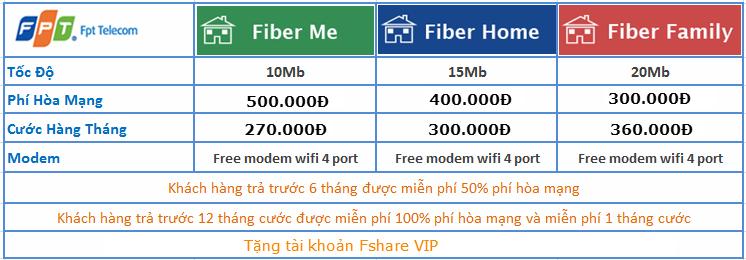 Khuyến mãi lắp mạng FPT tháng 03