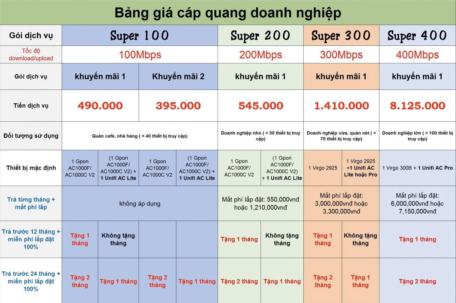 bảng giá cáp quang FPT cho doanh nghiệp