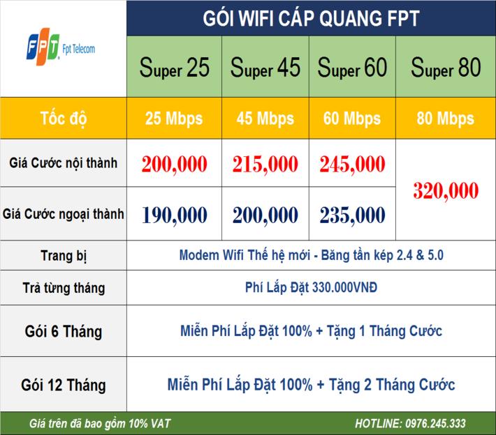 bảng giá cáp quang FPT Hà Nội